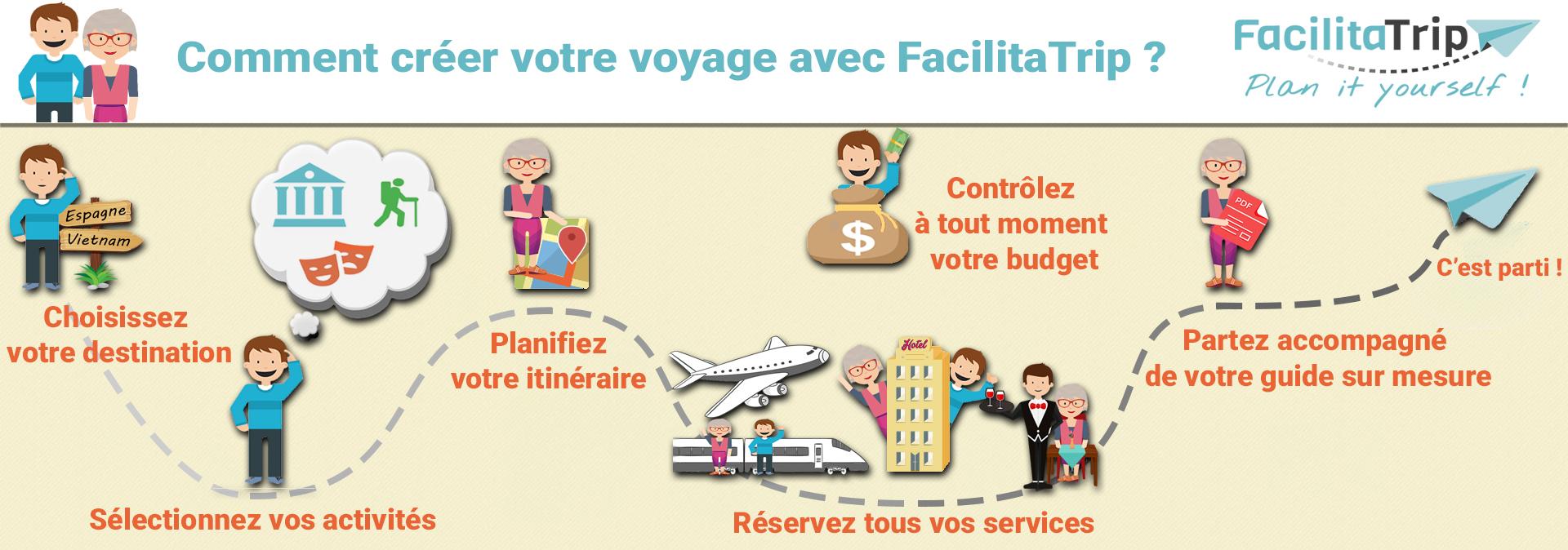 Infographie sur comment créer son voyage avec FacilitaTrip